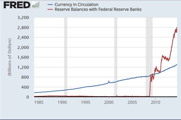 Fed Graph Total and Required Fed Bank Reserves