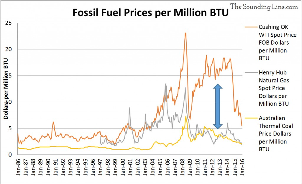 Natural Gas Vs Coal Cost Per Btu