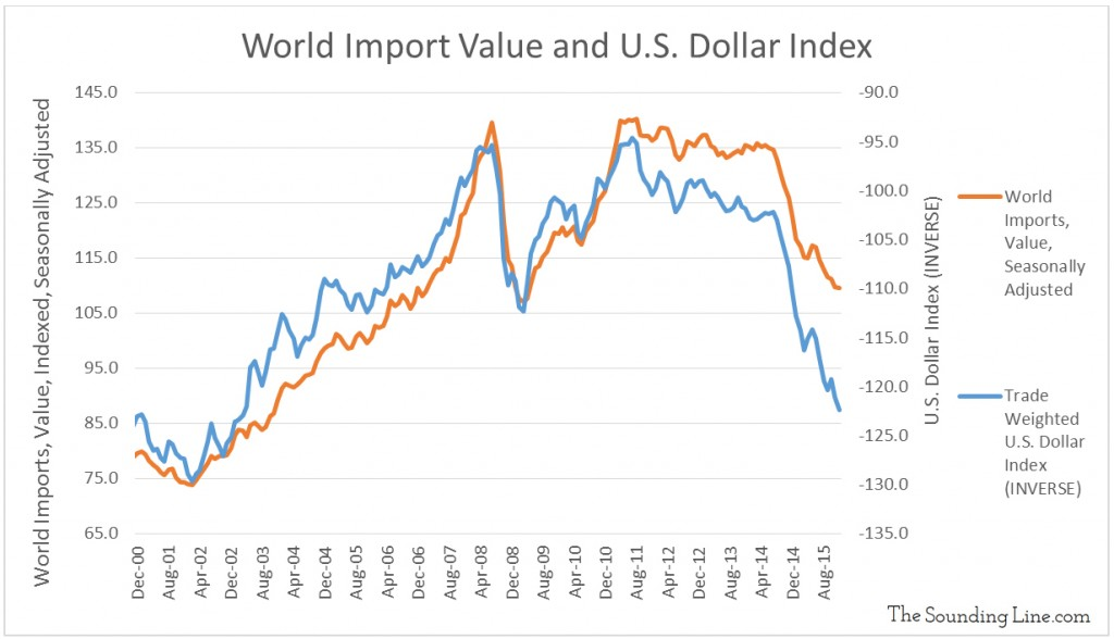 Data Source: Trade Value - CPB Netherlands Bureau for Economic Policy Analysis; Dollar Index - Federal Reserve