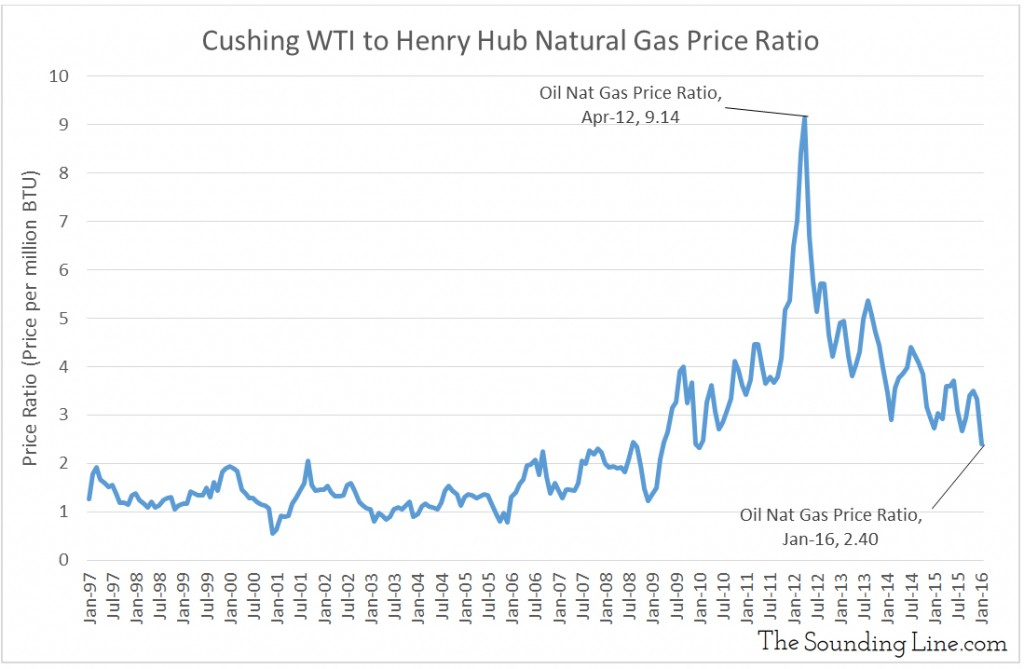 OIl Natural Gas Price ratio million BTU