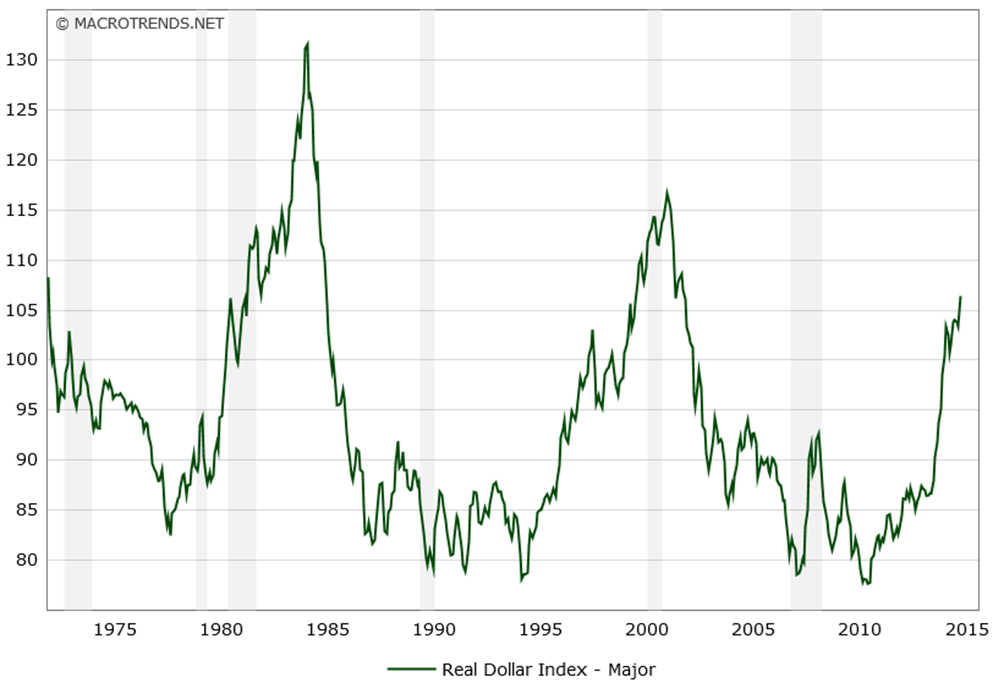 Real Dollar Index - MACROTRENDS