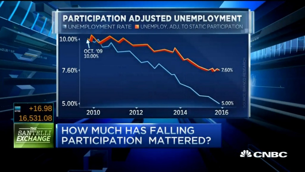 Rick Santelli and JIm Bianco CNBC Labor Participation