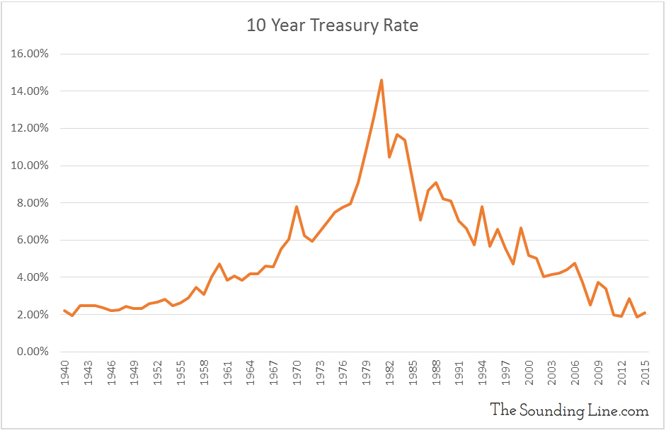 Data Source: Federal Reserve