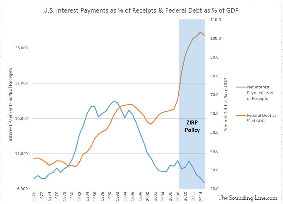 Data Source: WhiteHouse.gov