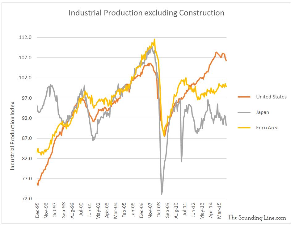 Data Source: CPB Netherlands Bureau for Economic Policy Analysis