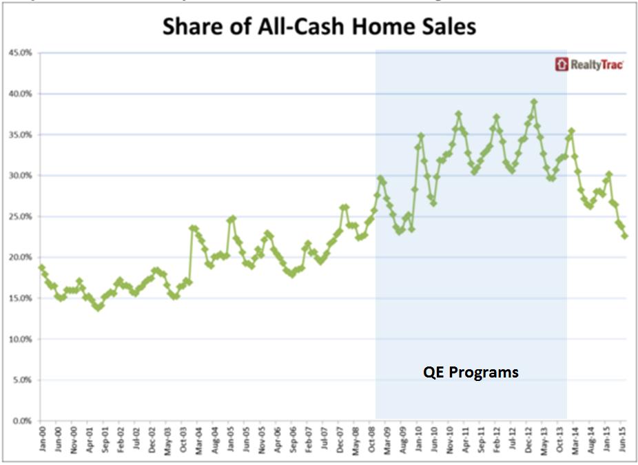 Chart Courtesy of Realty Trac