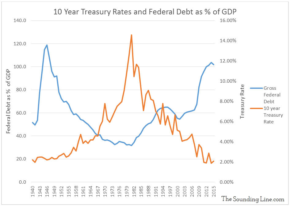 Data Source: 10 Year Treasury - Federal Reserve; Federal Debt as % of GDP - WhiteHouse.gov