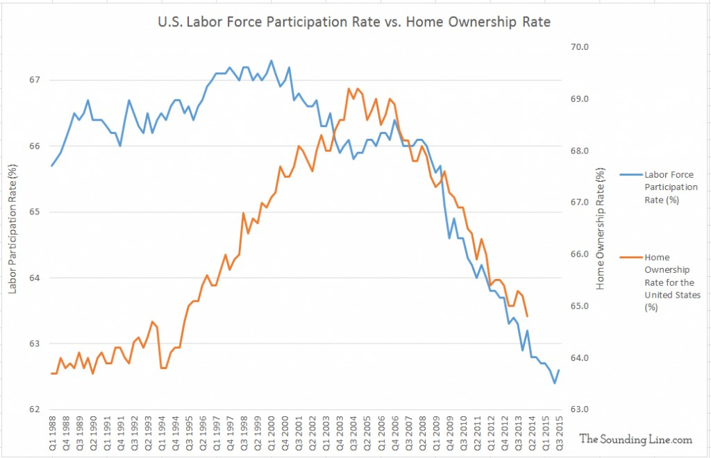 Data Source: Labor Participation Rate - BLS; Home Ownership Rate - U.S. Census Bureau