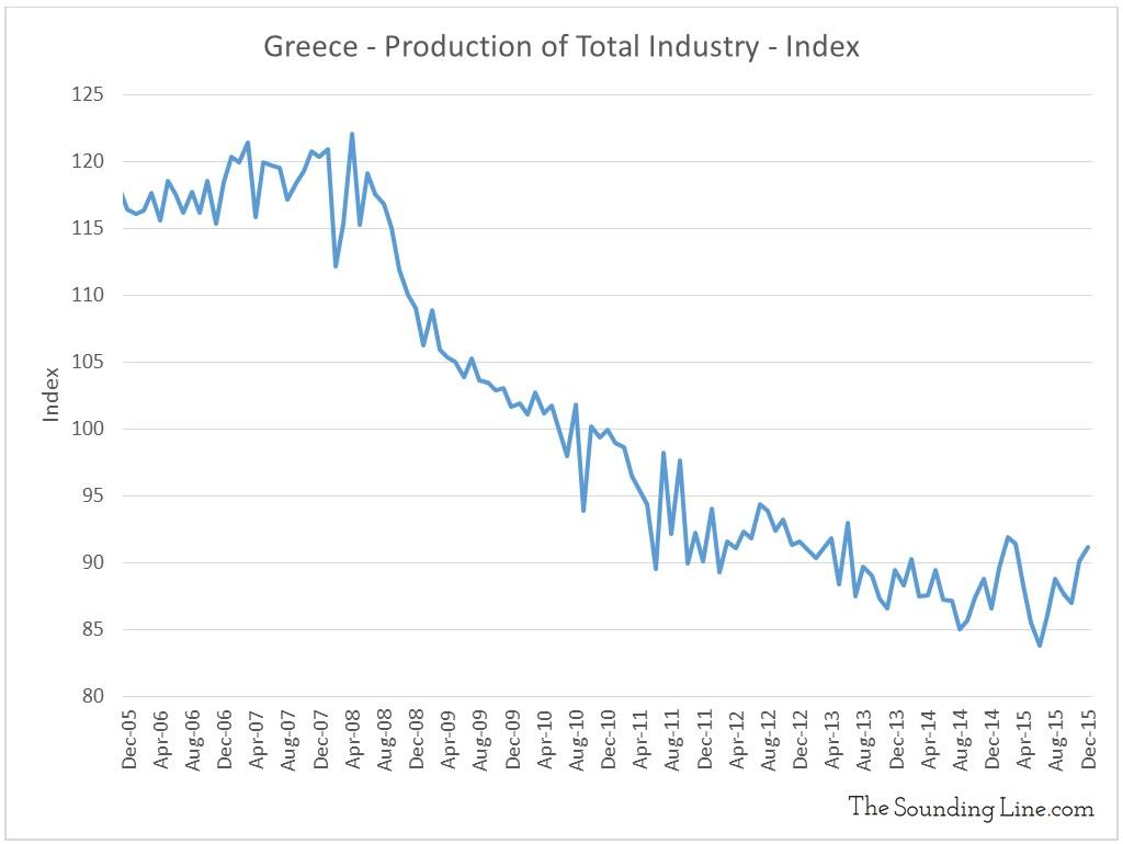 Data Source: OECD