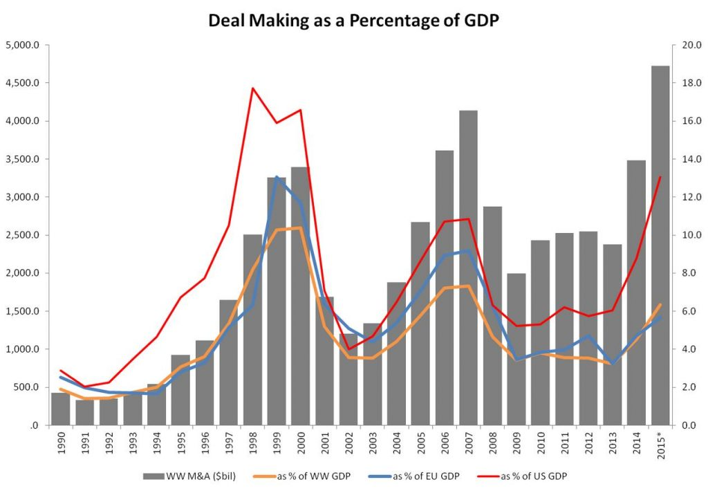 M&A as Percentage of GDP