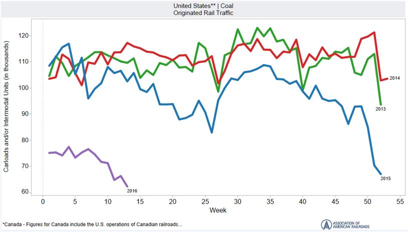 US Coal Carloads Originated Rail Traffic