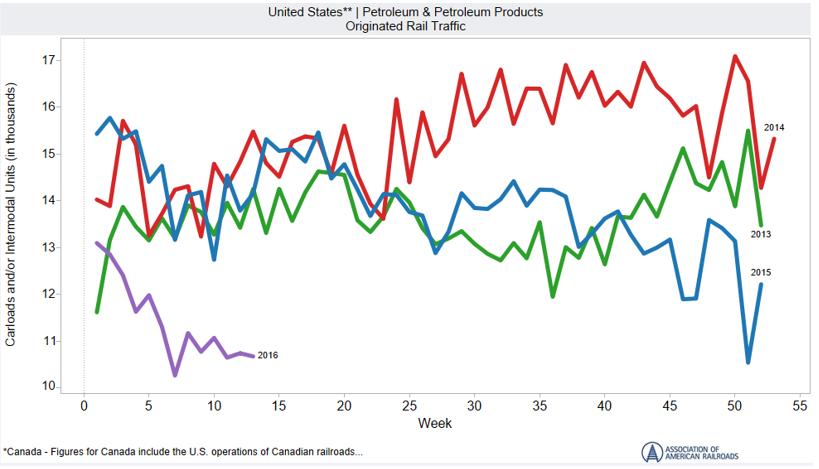US Petroleum and Petroleum Products Carloads Originated Rail Traffic