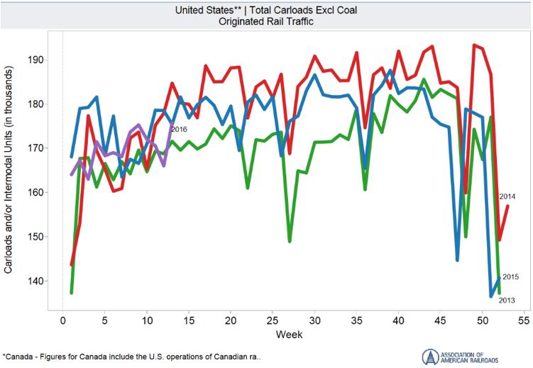 US Total Carloads Excluding Coal Originated Rail Traffic