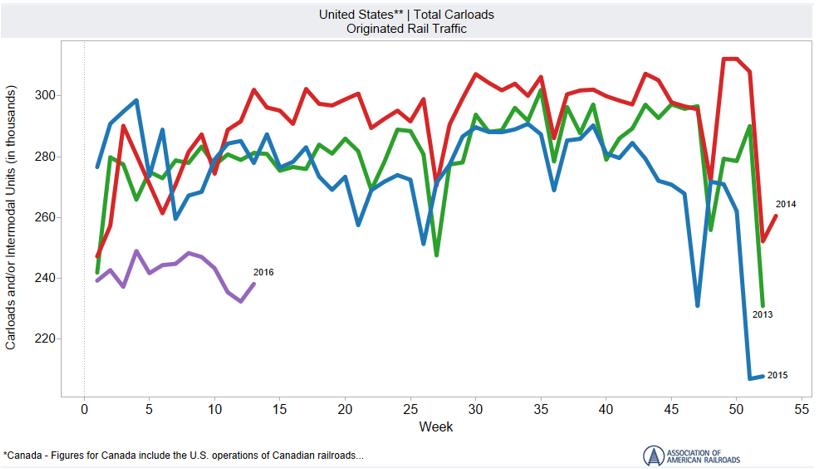 US Total Carloads Originated Rail Traffic