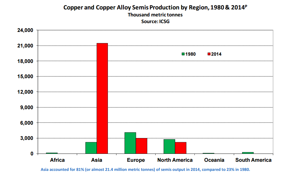 Chart courtesy of the International Copper Study Group (link here)