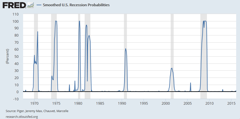 Fed Smoothed Recession Probabilities