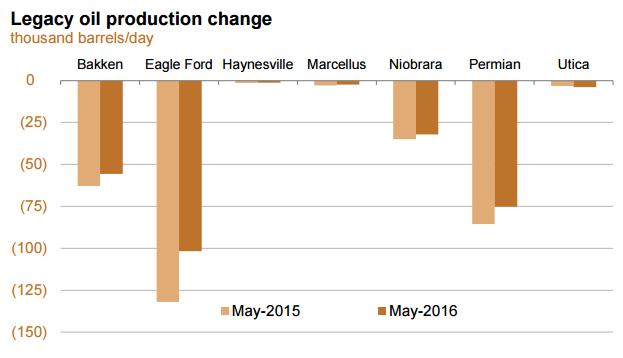 Chart courtesy of the EIA