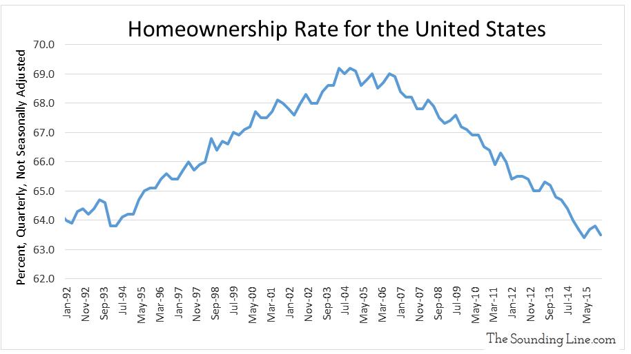 Data Source: U.S. Census Bureau