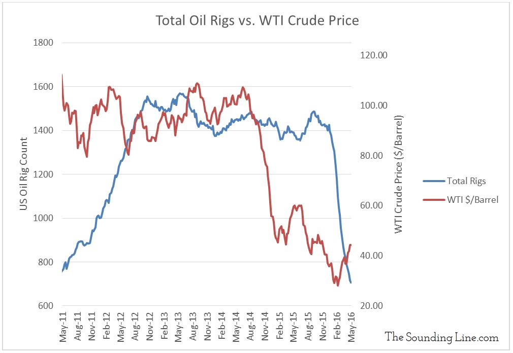 Data Source: Rig Count - Baker Hughes; WTI Price EIA