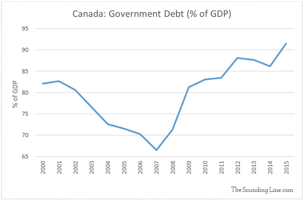 Data Source: Department of Finance Canada