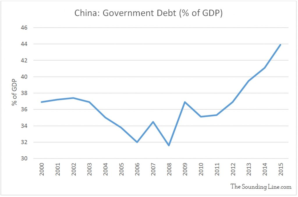 China Government Debt to GDP Ratio