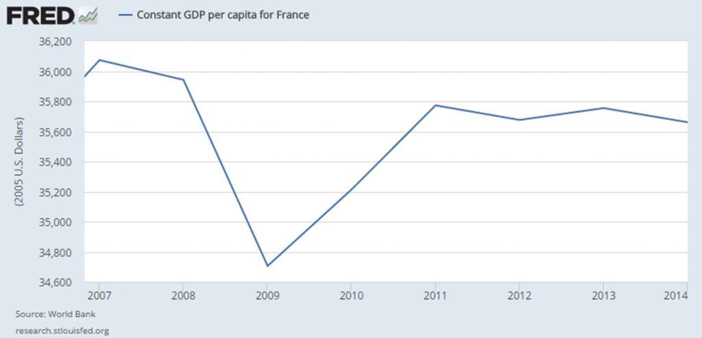 France Constant Per Capita GDP