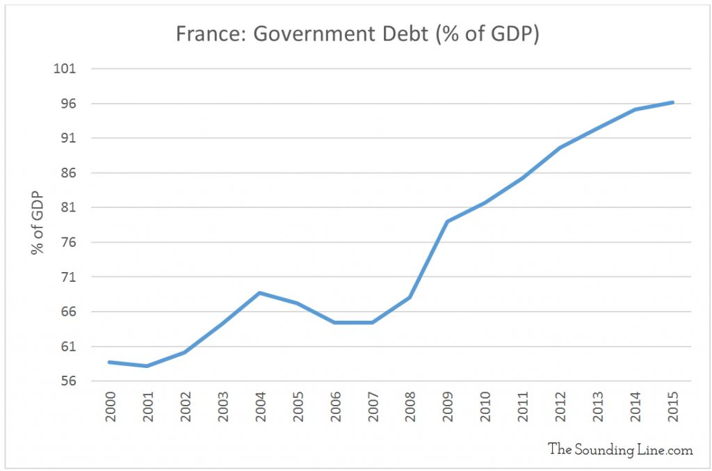 Data Source: INSEE, France