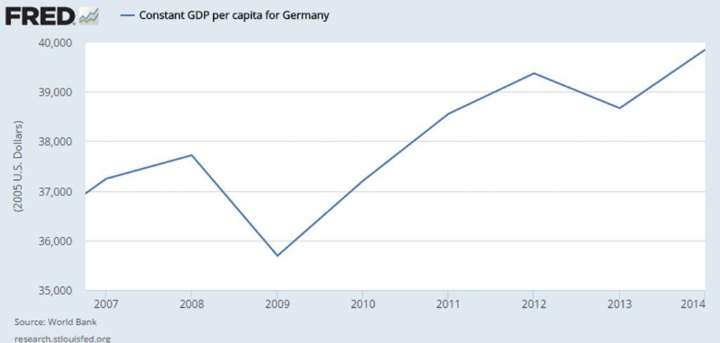 Germany Constant Per Capita GDP