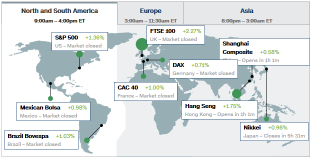 Global Market Closes 2016_6_30
