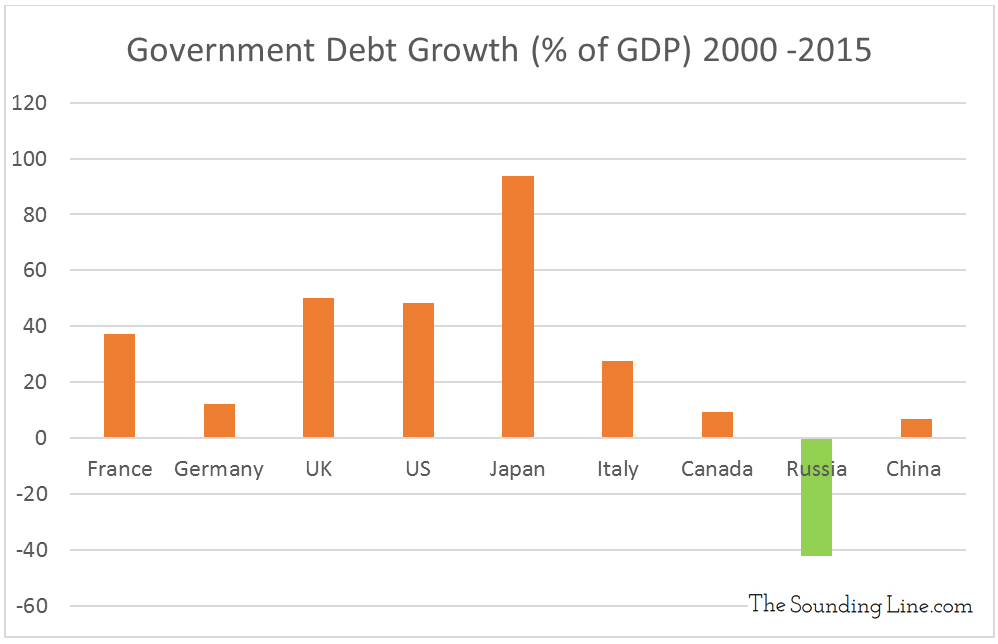 Government Debt Growth % GDP 2000 2015