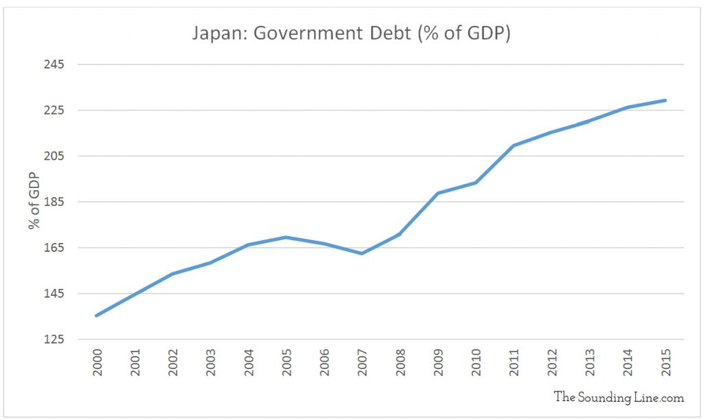Data Source: Ministry of Finance Japan