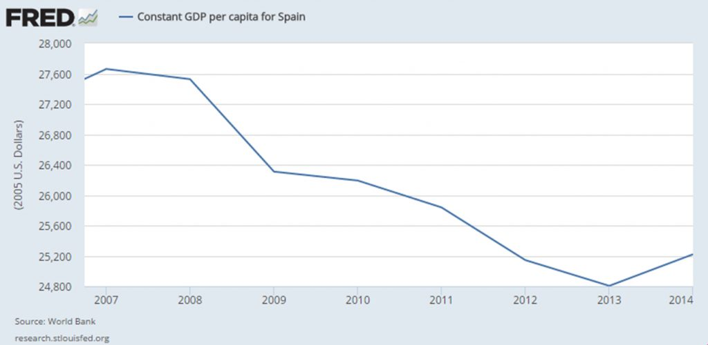 Spain Constant Per Capita GDP