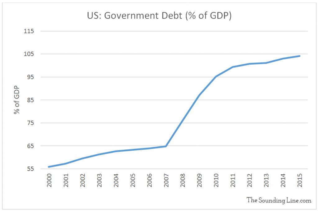 Data Source: U.S. Bureau of Public Debt