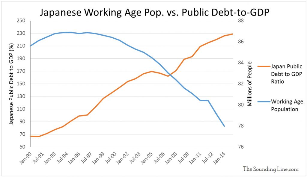 Data Source: Population - OECD; Debt to GDP - Japanese Ministry of Finance