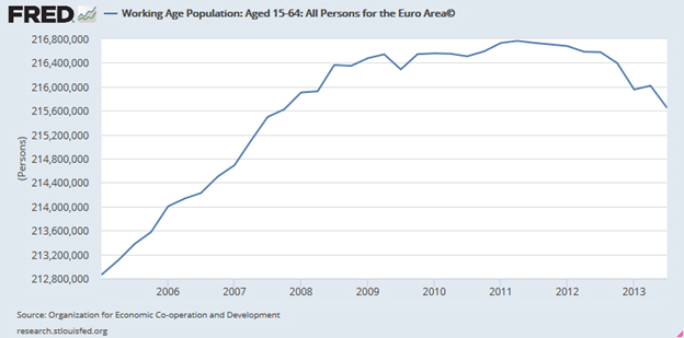 Working Age Population of the Euro Area