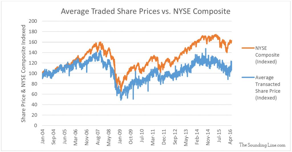 Data Source: NYSE