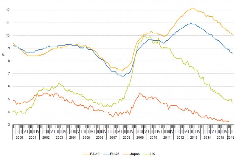 Chart Courtesy of Eurstat