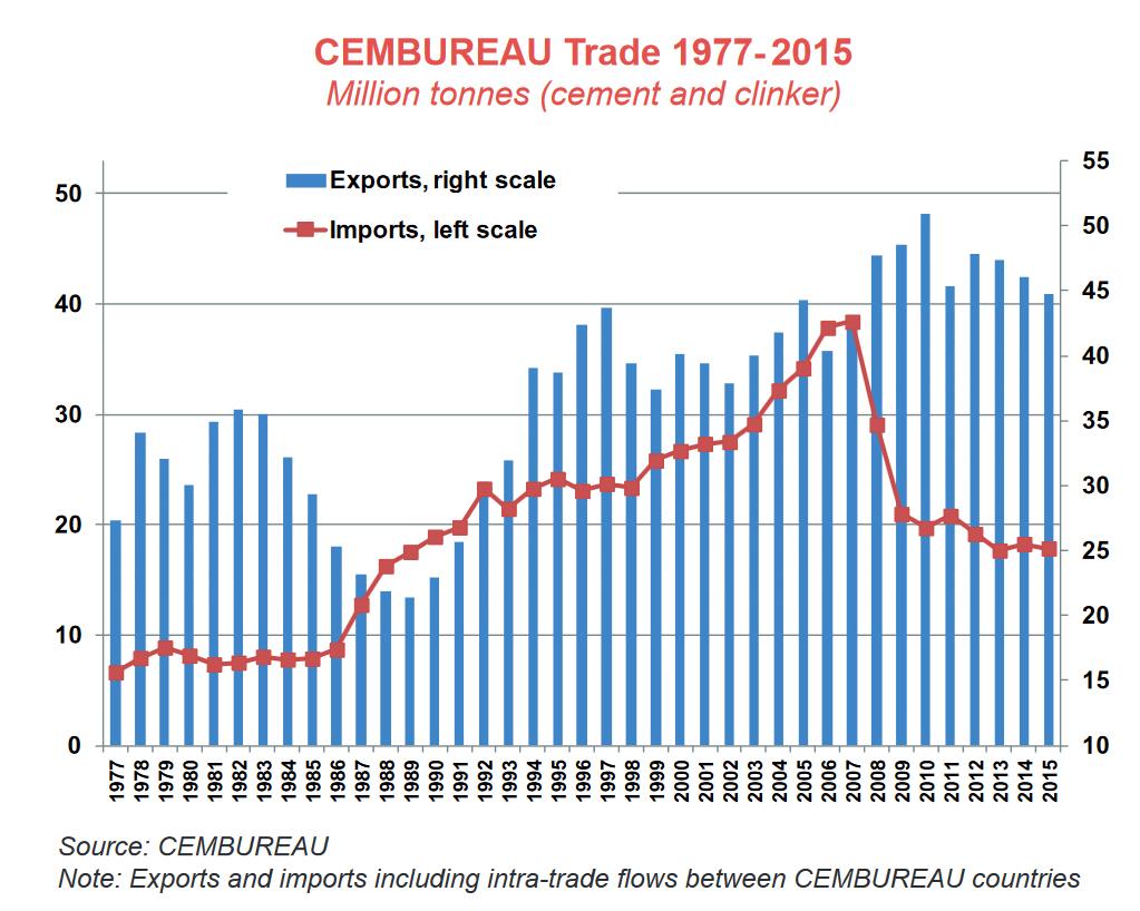 Chart Courtesy of CEMBUREAU