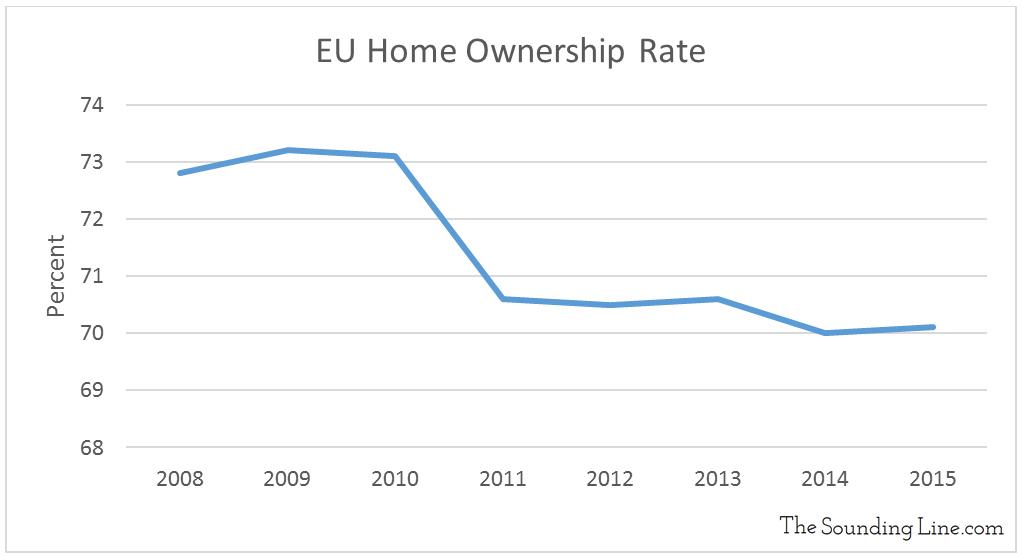 Data Source: Eurostat