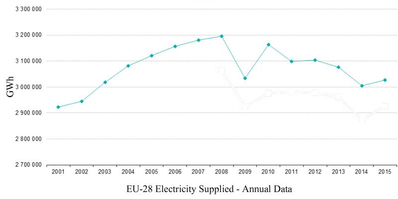 Chat Courtesy of Eurostat