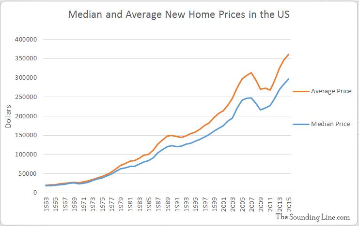 Data Source: US Census Bureau