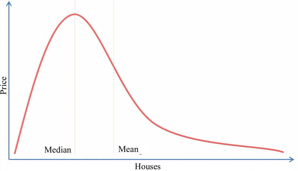 Skewed bell curve