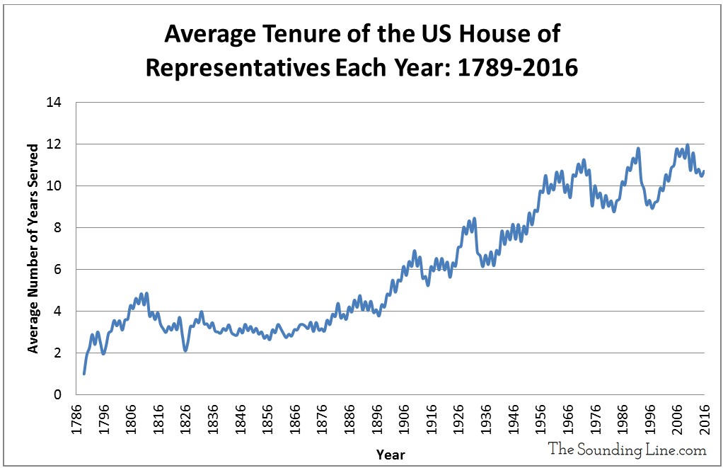 average-tenure-of-us-house-of-representatives