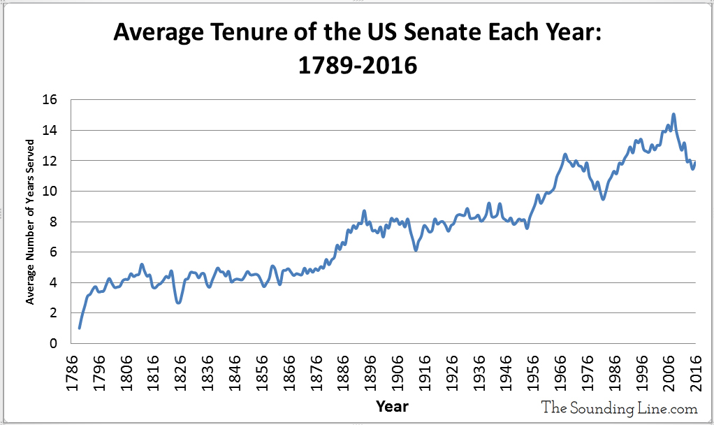 average-tenure-of-us-senate