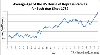 average-age-of-us-house-congress-members-since-1789