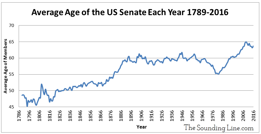 average-age-of-us-senate-congress-members-since-1789