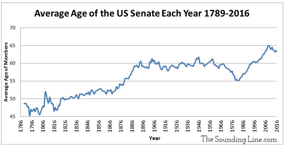 average-age-of-us-senate-congress-members-since-1789