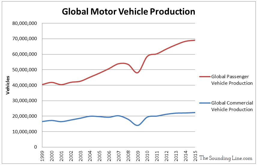 global-motor-vehicle-production