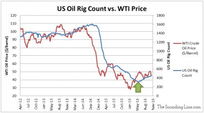 Data Sources: WTI Price - EIA; Rig Count - Baker Hughes