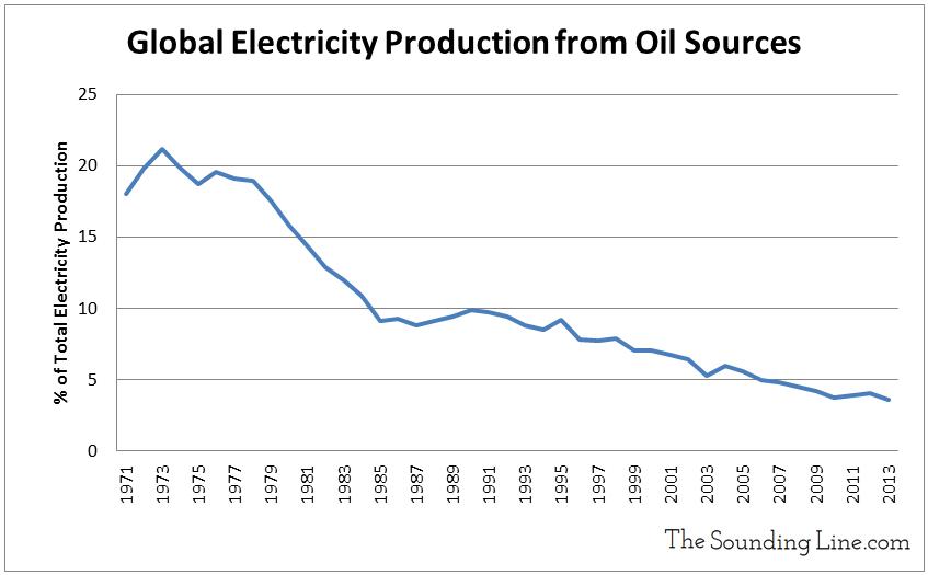 Data Source: EIA